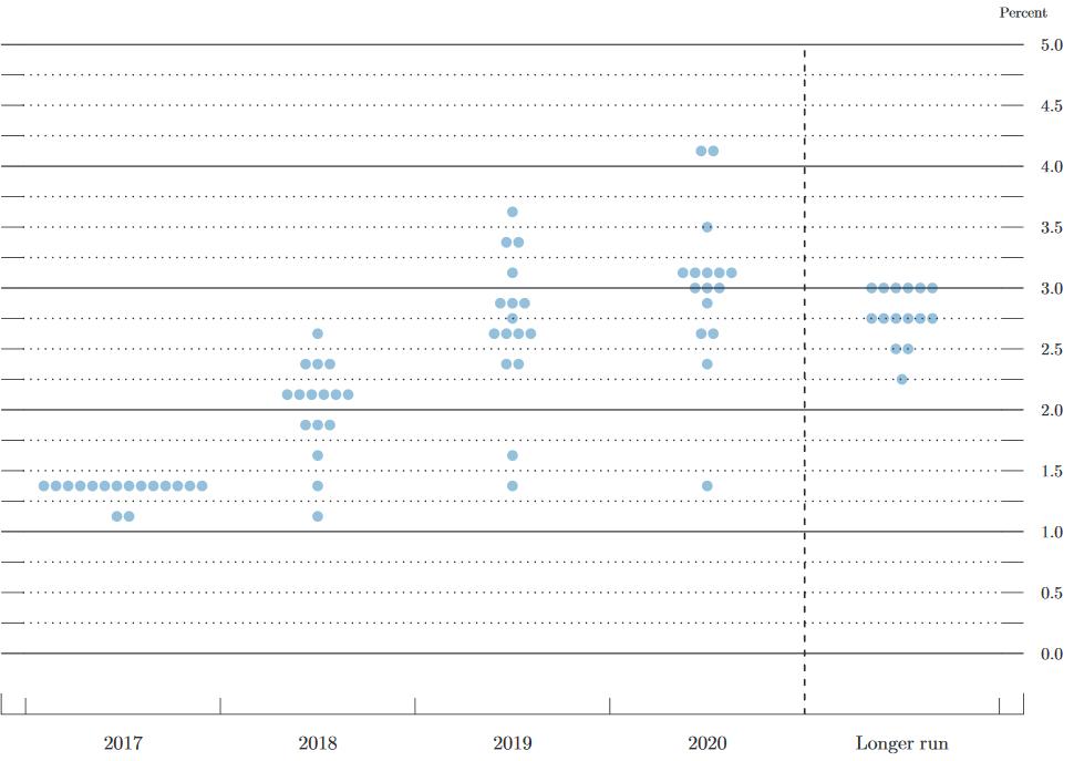 Zinserwartungen der FOMC-Mitglieder