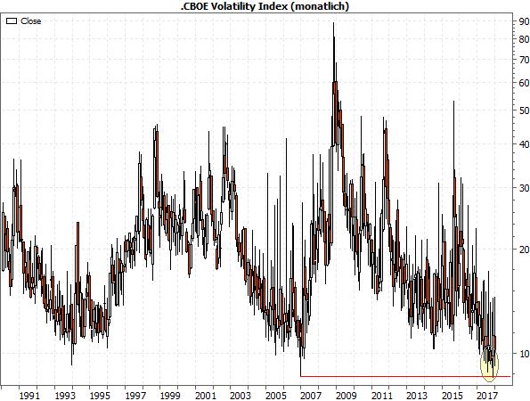 CBOE Volatility Index ab 1990, monatlich