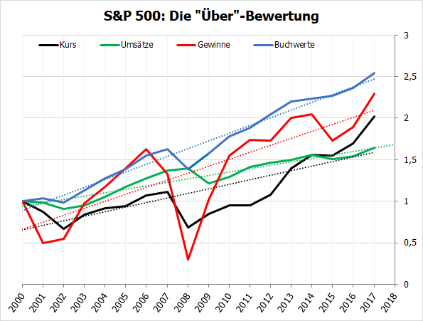 S&P 500 - Bewertungskennzahlen ab 2000