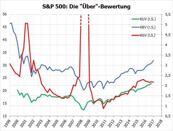 S&P 500 - Bewertung ab 2000