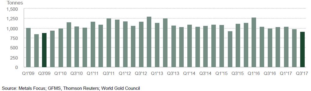 Gold - Nachfrage seit 2009