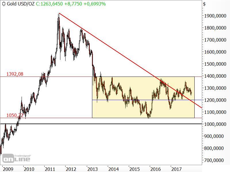 Gold - Seitwärtsrange