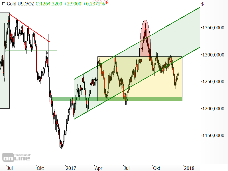 Gold - Chartanalyse