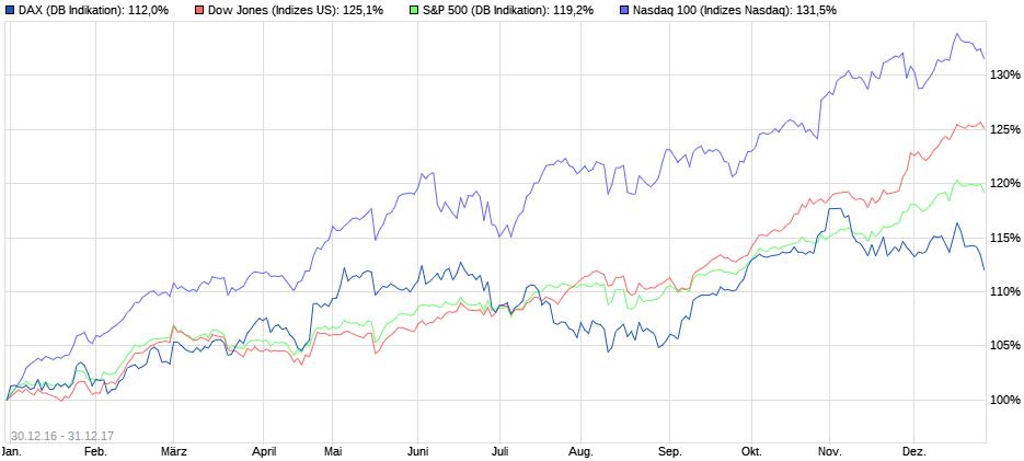 Vergleich der Aktienindizes 2017