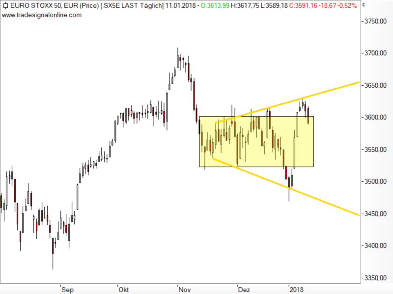 Euro STOXX 50 - Broadening-Formation