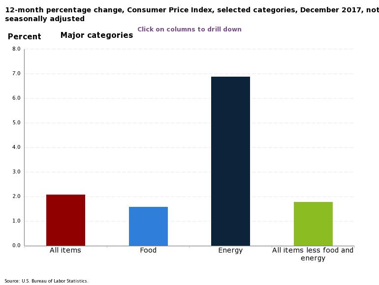 Inflation nach Kategorien