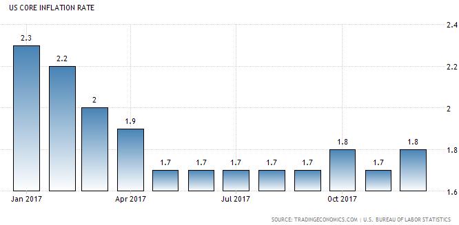 Kerninflation in den USA