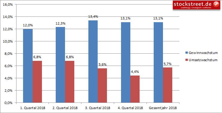 Gewinnerwartungen S&P 500 für das Jahr 2018
