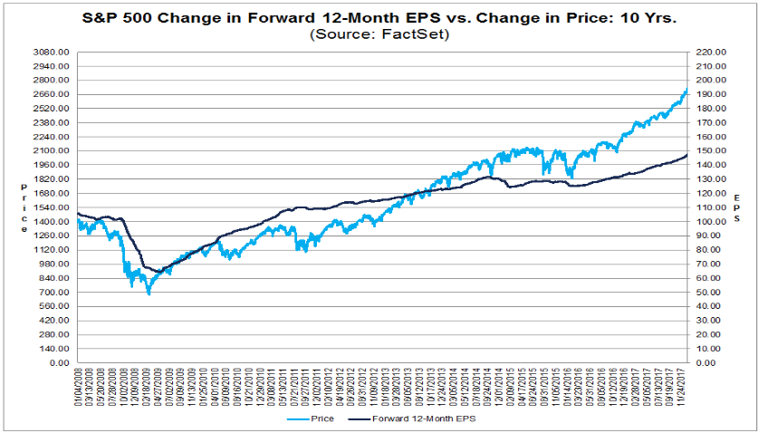 S&P 500 - Gewinnwachstum vs. Kursentwicklung
