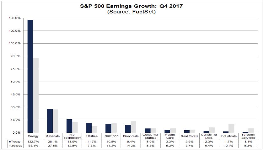 Gewinnerwartungen S&P 500 4. Quartal 2017