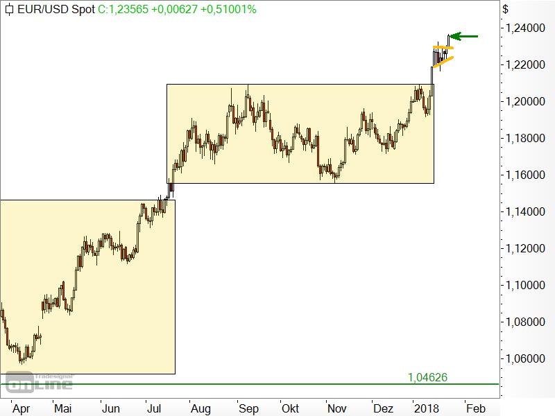 EUR/USD - kurzfristige Chartanalyse