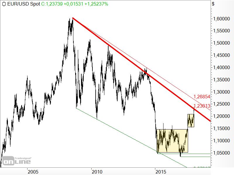 EUR/USD - langfristige Chartanalyse