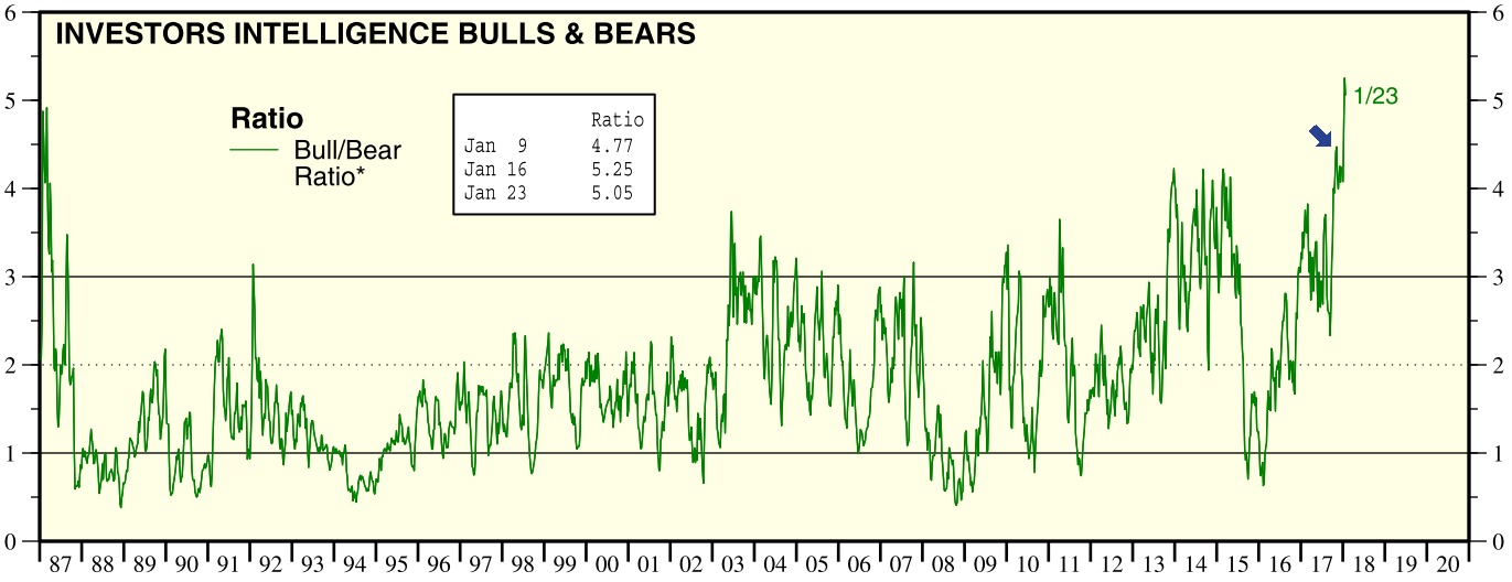 Investors Intelligence Sentiment seit 1987
