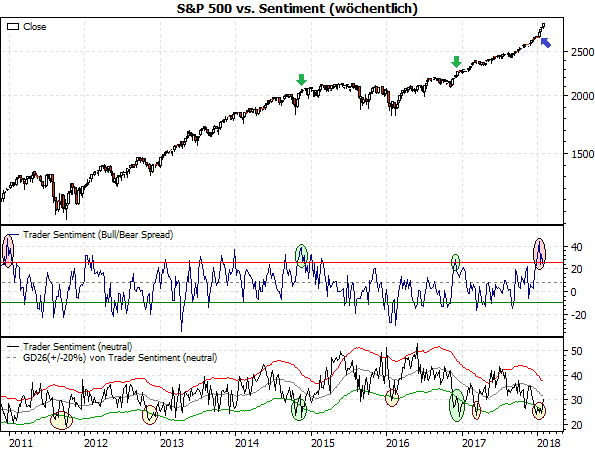 S&P500 vs. AAII-Sentiment
