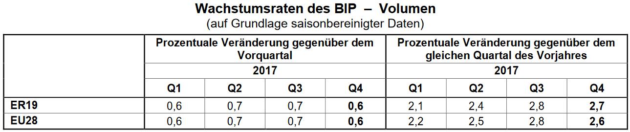 Wachstum des Bruttoinlandsprodukts (BIP) der Eurozone und der EU
