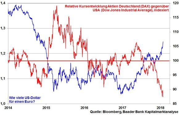 EUR/USD vs. relative Kursentwicklung DAX & Dow Jones