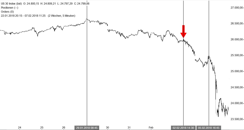 Dow Jones - Analyse des Kurseinbruchs