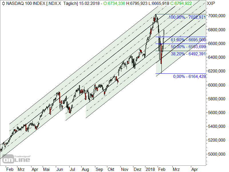 Dow Jones - Fibonacci-Marken