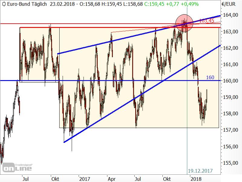 Bund-Future - Chartanalyse