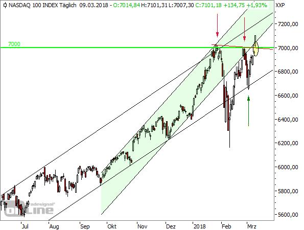 NASDAQ100-Tageschart