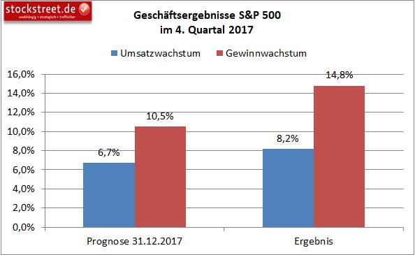 Prognosen vs. Ergebnisse der Unternehmen aus dem S&P 500
