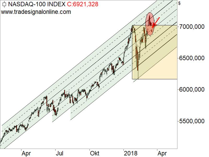Nasdaq100 - Chartanalyse