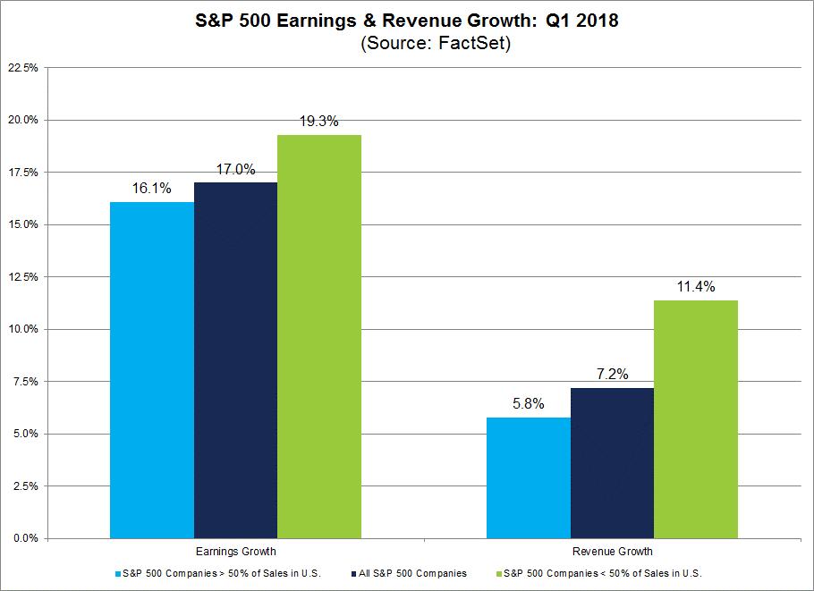 Gewinnerwartungen S&P 500 für das 1. Quartal 2018