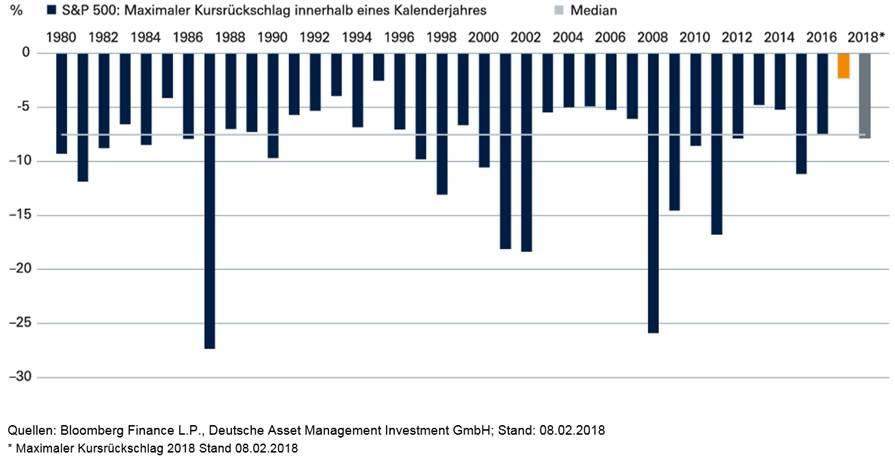 S&P 500 - maximale Rückschläge innerhalb der Kalenderjahre