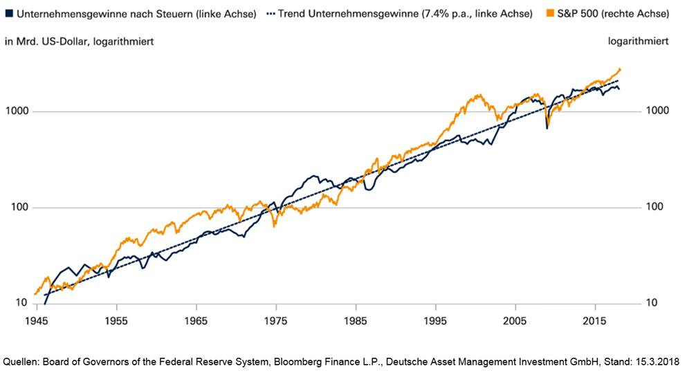 Langfristig befinden sich Unternehmens- und Kursgewinne im Gleichlauf