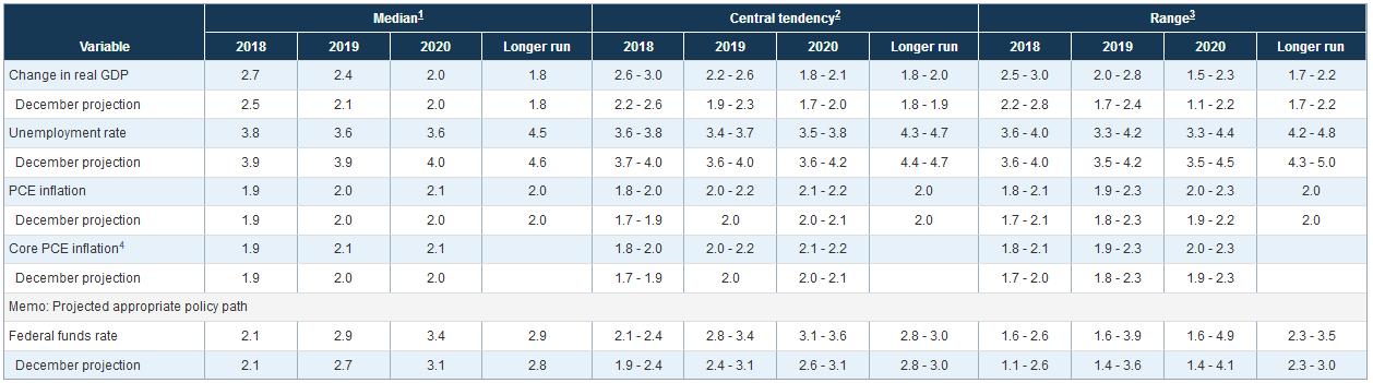Projektionen der US-Notenbank Fed