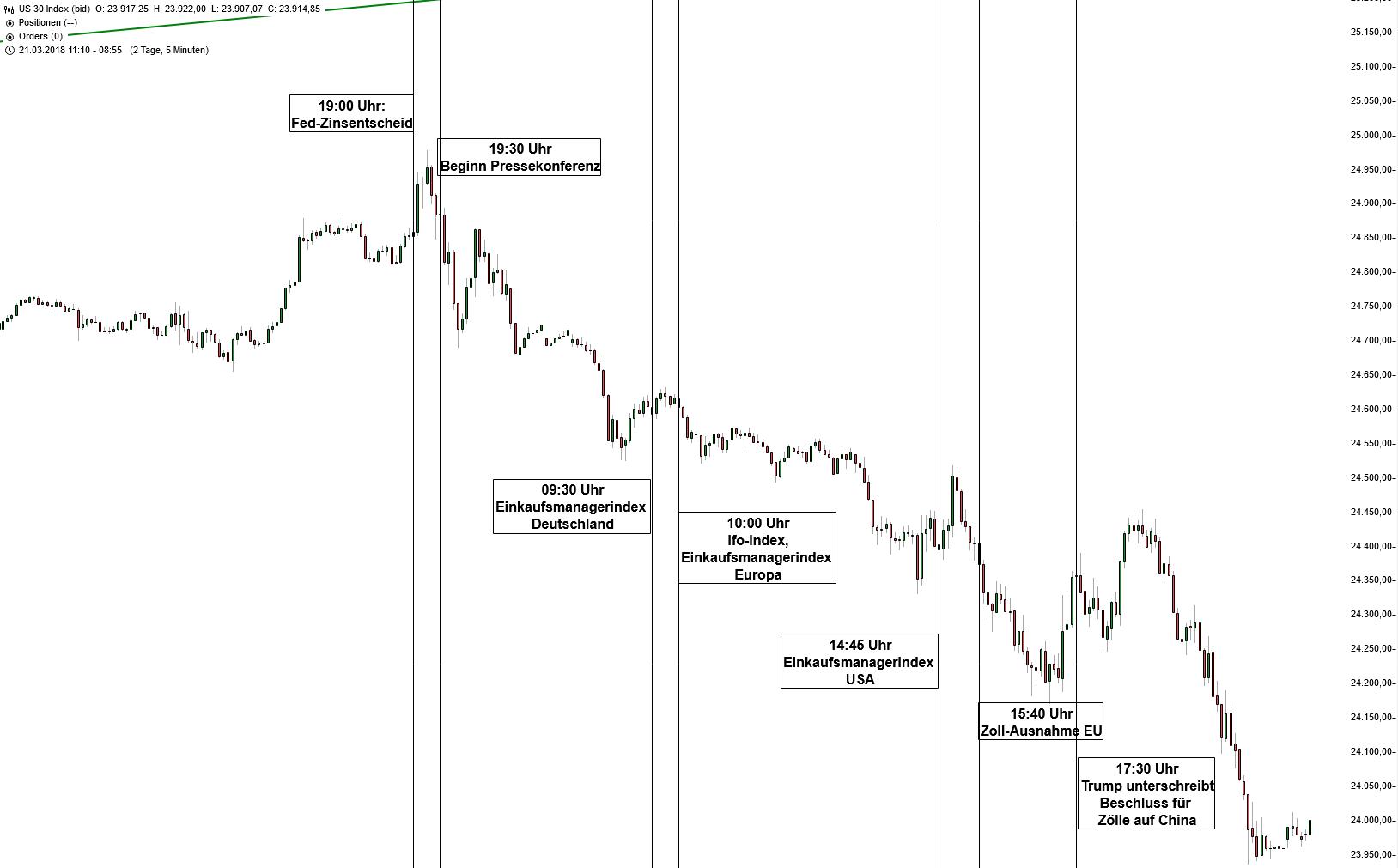 Dow Jones - Entwicklung der Kursverluste