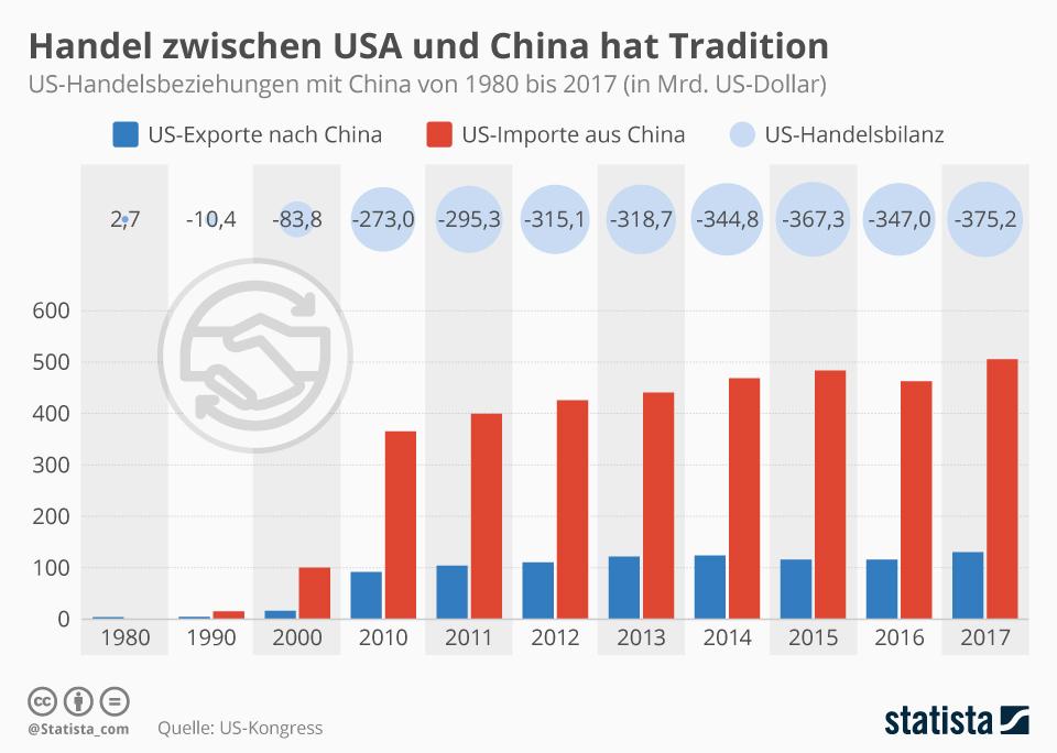 Handel zwischen USA und China