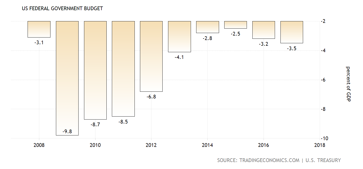 US-Haushaltsdefizit
