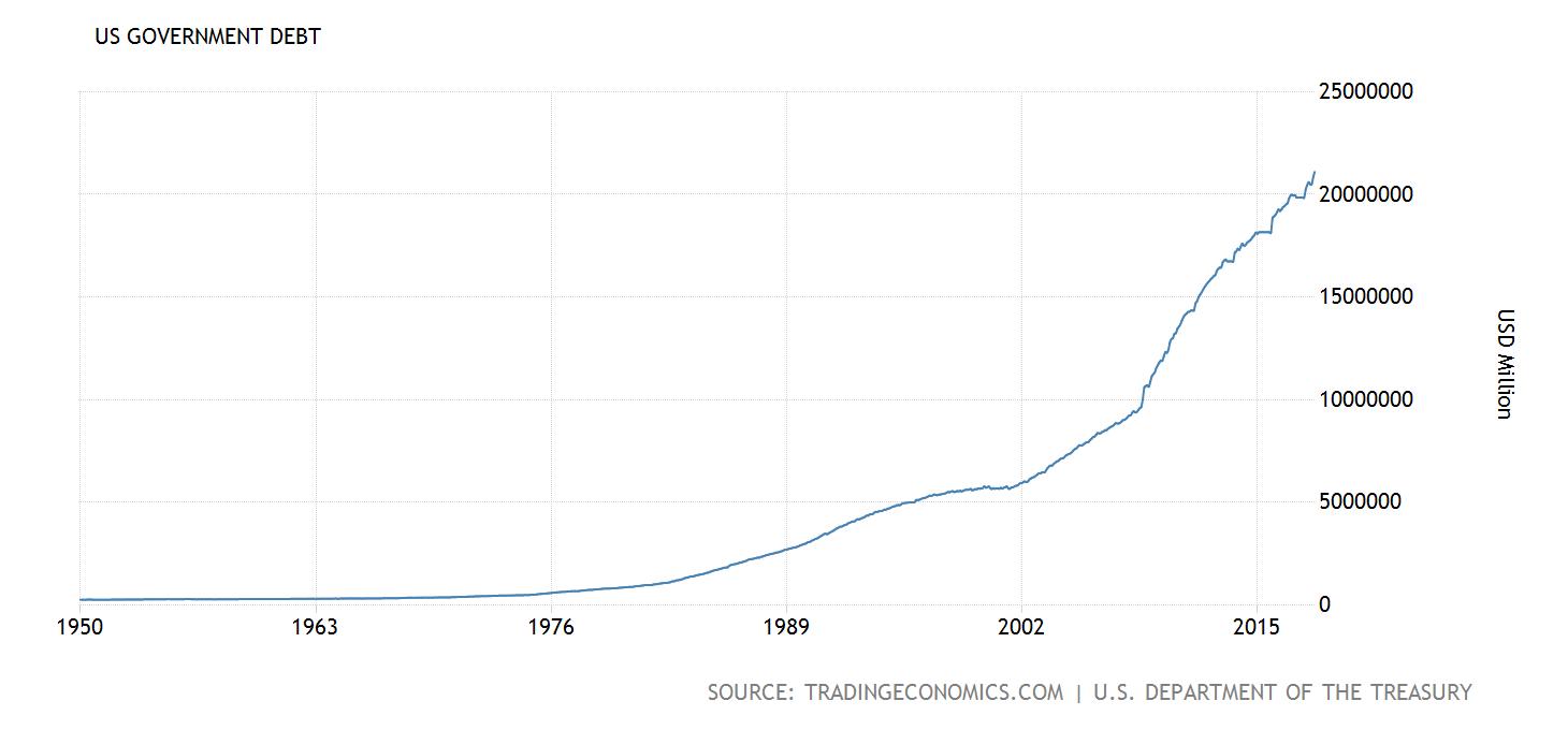 Staatsverschuldung der USA