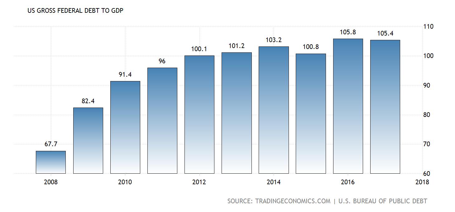 US-Verschuldung in Relation zum BIP