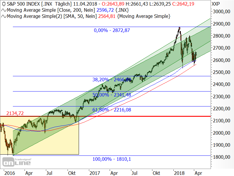 S&P 500 - mittelfristige Chartanalyse