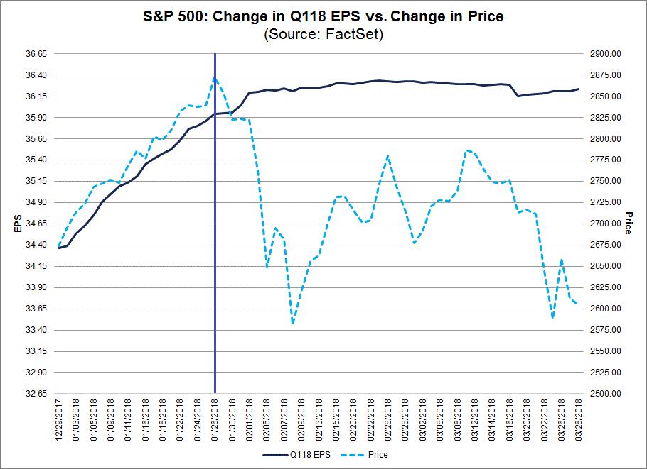 S&P 500 und Gewinnerwartungen für das 1. Quartal 2018