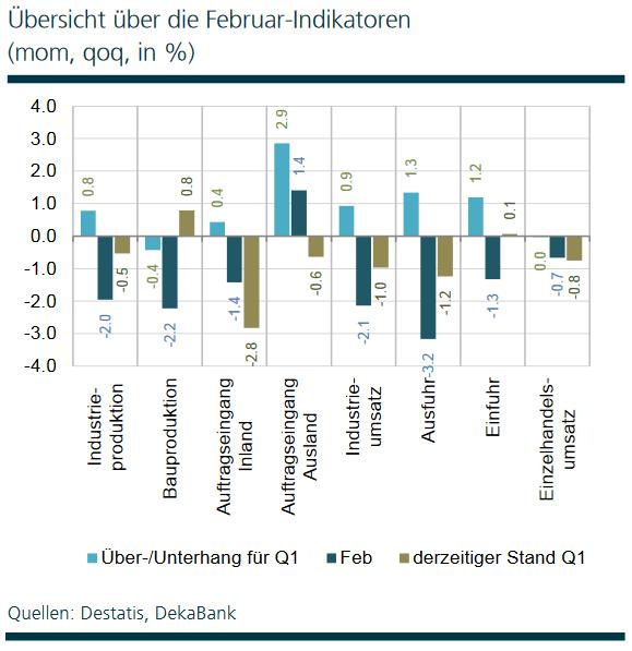 Übersicht über die Februar-Konjunkturdaten