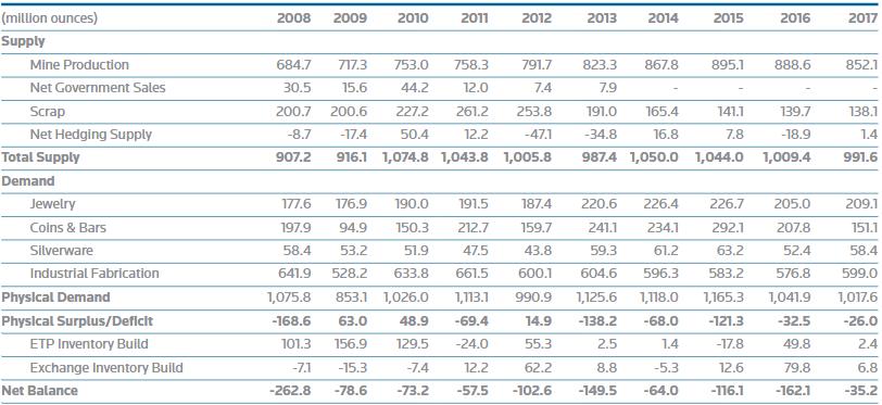 Silber - Angebot und Nachfrage