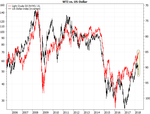 WTI vs. USD-Index
