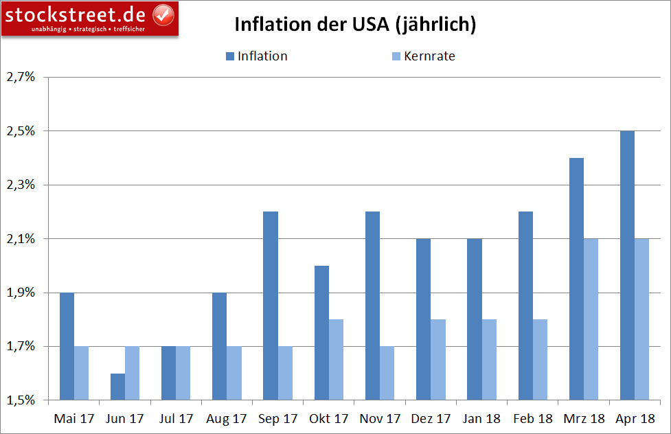 Inflation in den USA