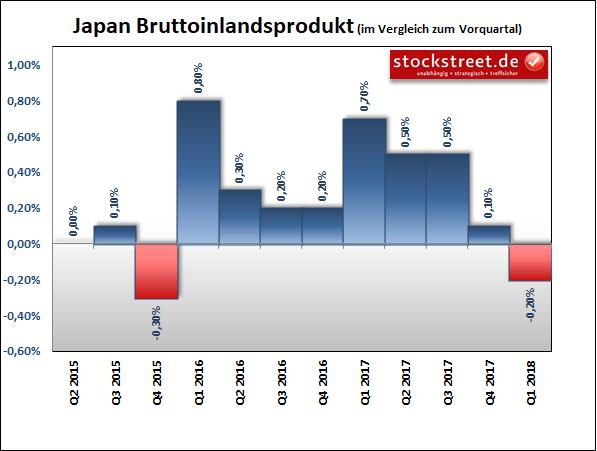 Bruttoinlandsprodukt (BIP) Japan