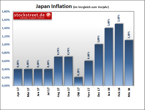 Inflation in Japan
