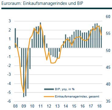 IHS Markit-Einkaufsmanagerindex der Gesamtwirtschaft in der Eurozone im Vergleich zum BIP