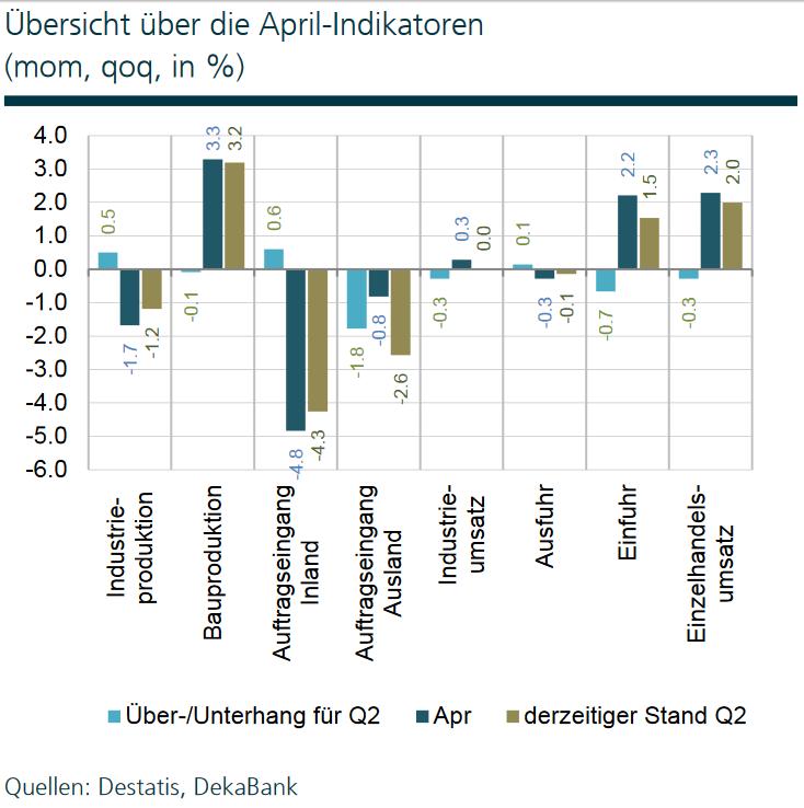 Konjunkturdaten der deutschen Wirtschaft