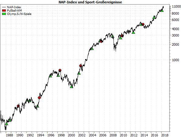 NAP-Index und Sport-Großereignisse