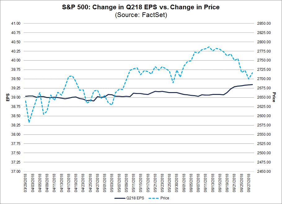 S&P 500 und Gewinnerwartungen für das 2. Quartal 2018