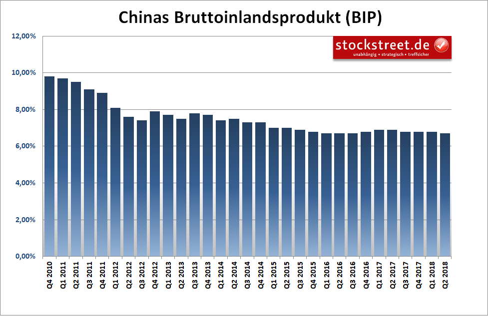 Bruttoinlandsprodukt (BIP) China