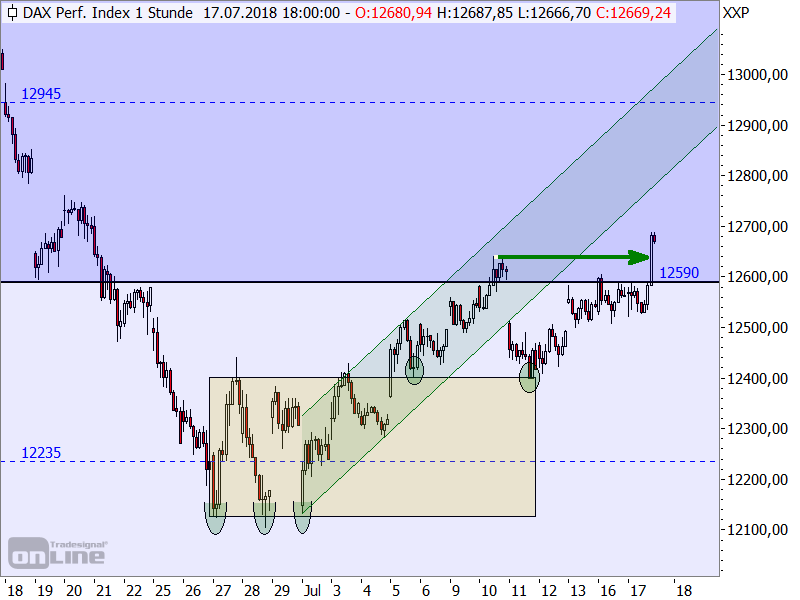 DAX - kurzfristige Target-Trend-Analyse