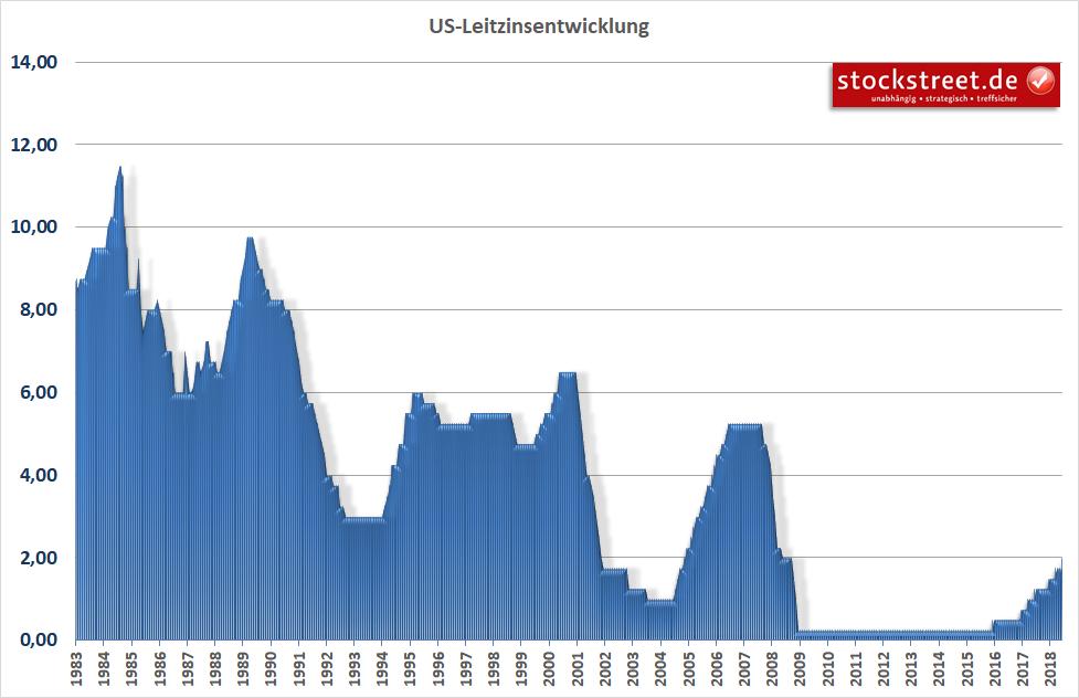 US-Leitzinsentwicklung